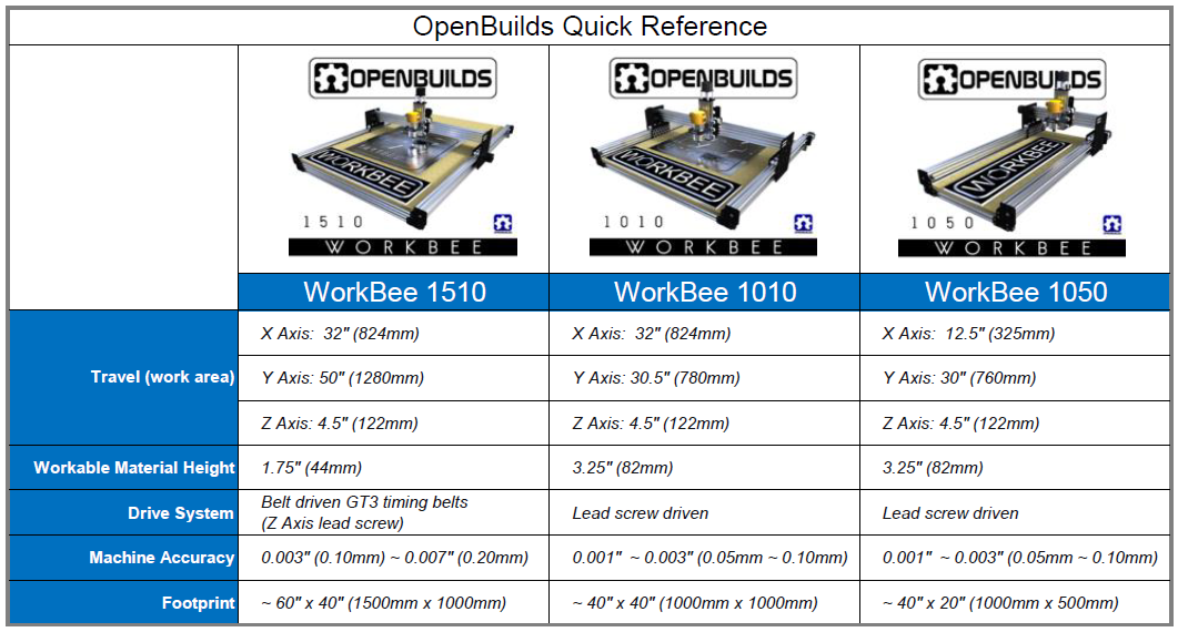 workbee-all-quick-reference-v5.png